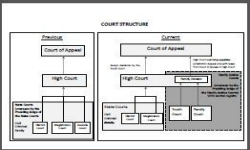 thumbnail of court structure
